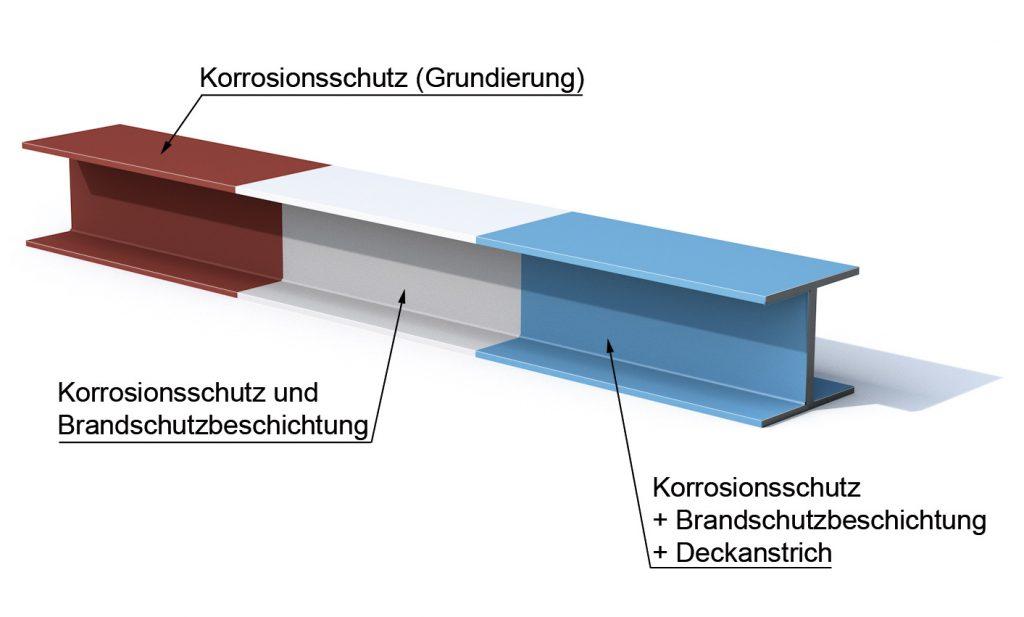 Stahlträger Aufbau Beschichtung